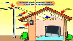 5 cara memasang meteran listrik rumah dengan aman rumahlia pendaftaran pasang listrik baru bisa langsung dilakukan melalui website pln atau mendatangi langsung kantor pln di kota anda anda akan diminta mengisi ccuart Choice Image